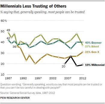 Chart-Trust-2014